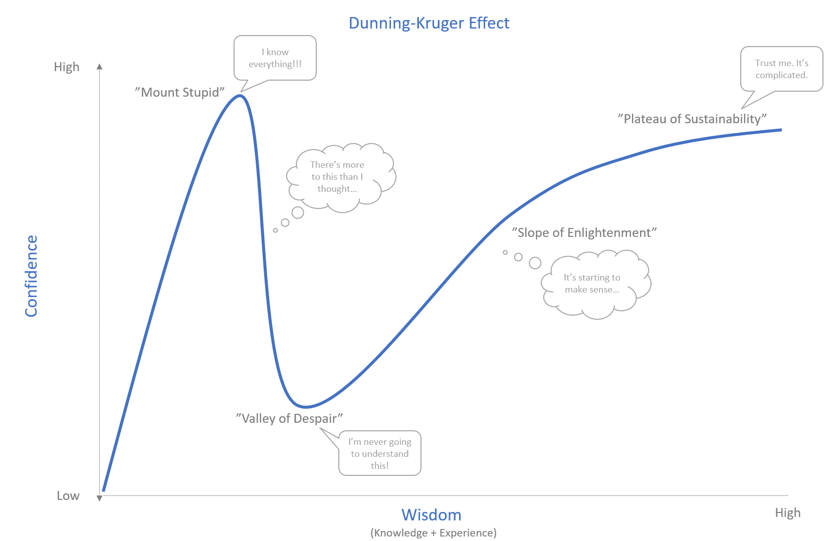 Sa ne amintim efectul Dunning-Kruger - III